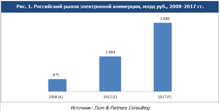 2013-06-18_E-commerce_MW_RU-pic1
